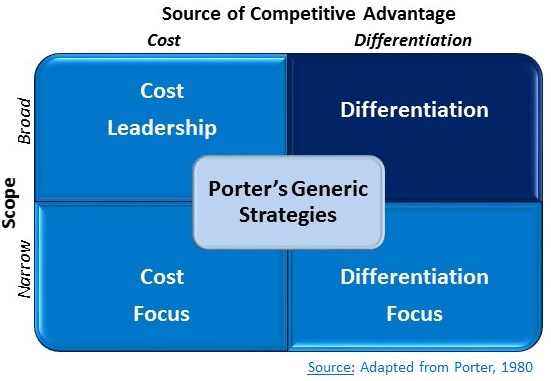 cost leadership strategy of apple essay Distinguish between cost leadership and differentiation strategies is it possible for a company or business unit to follow a cost leadership strategy and a differentiation strategy simultaneously - essay example.