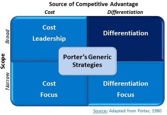 estrategia generica de porter para analise de concorrencia