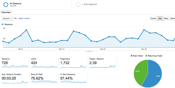 dashboard do google analytics