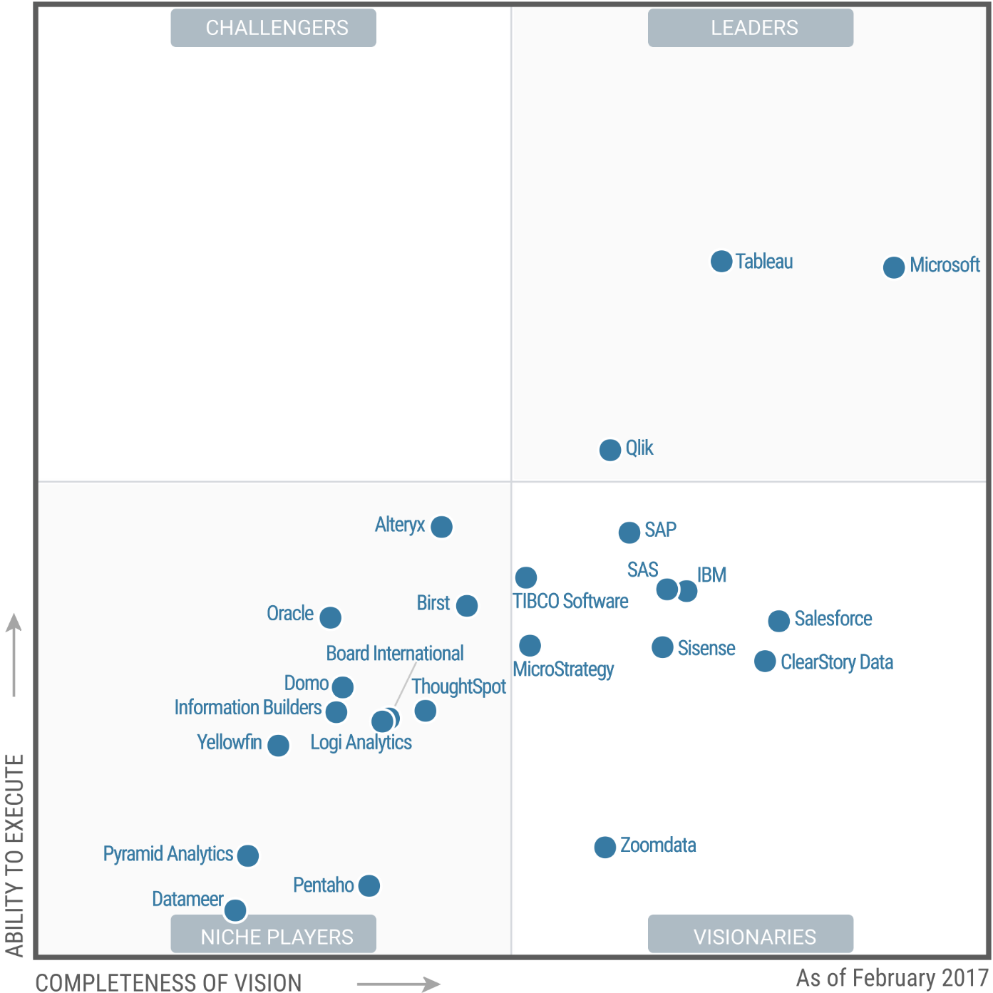 Gartner Business Intelligence