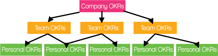 objective key results OKR