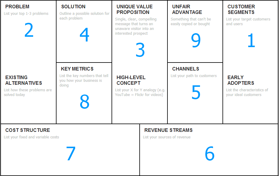lean canvas examples