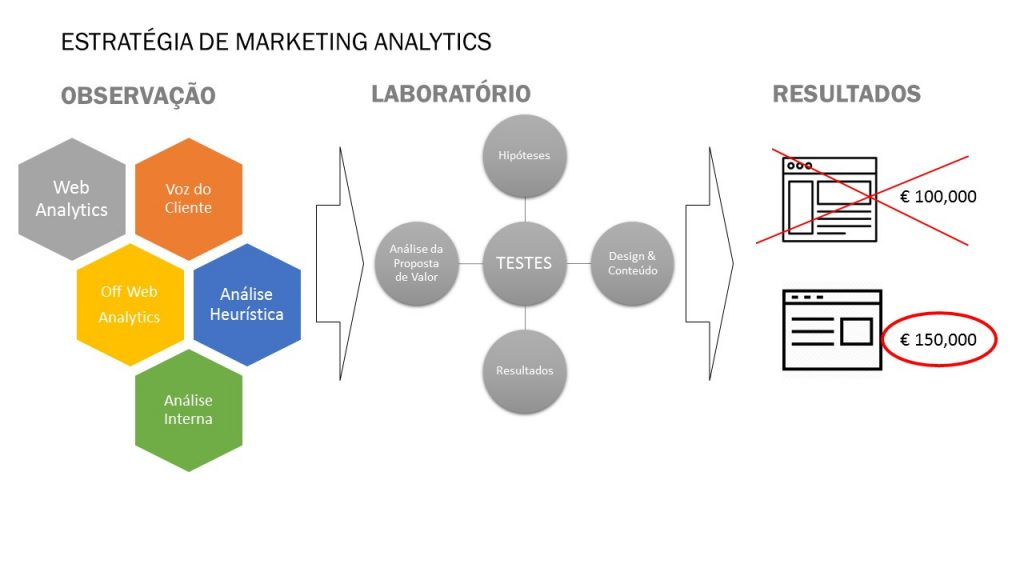 ESTRATEGIA MARKETING ANALYTICS