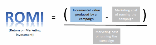 retorno do investimento em marketing