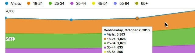 visitas website por idade
