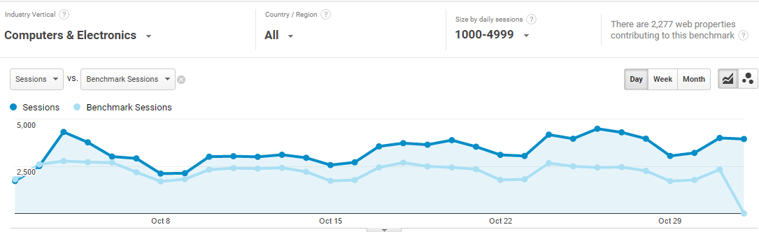 google-analytics-benchmarks