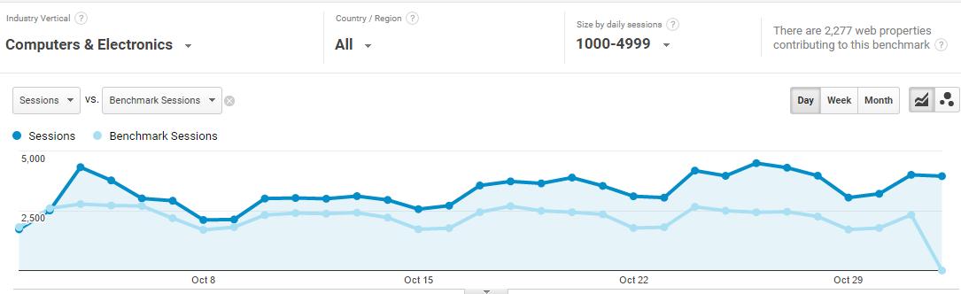 google-analytics-benchmarks