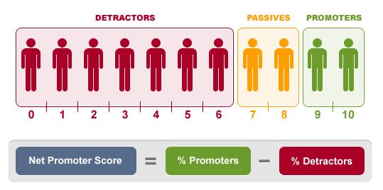 net promoter score - clientes