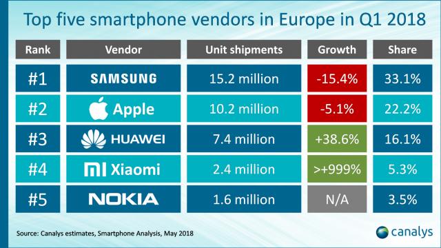 quota de mercado smarphones europa