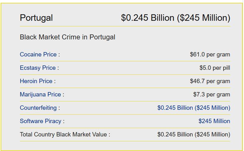 corrupção em portugal e quotas de mercado