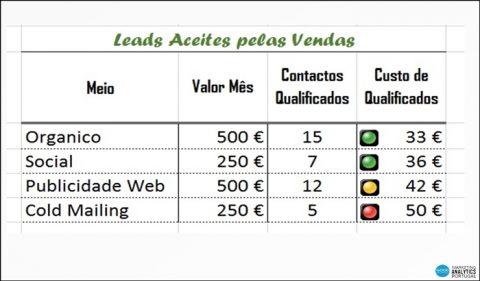 leads-aceites-pelas-vendas-FT