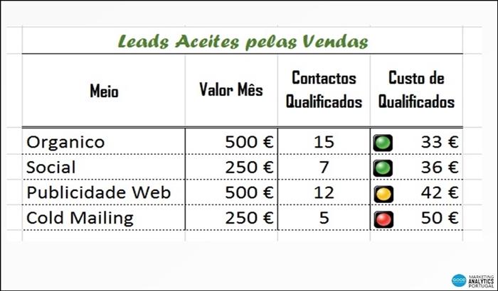 Leads Aceites Pelas Vendas FT