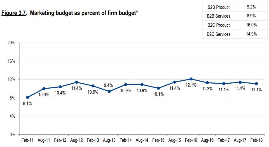 percentagem gastos marketing