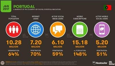 marketing digital portugal - quantos utilizadores