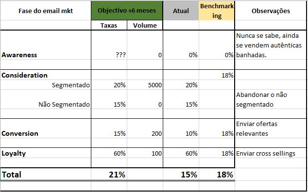 previsões de resultados do emailing