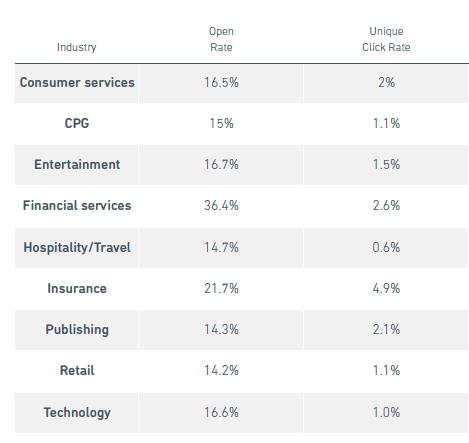 benchmark da yes email marketing