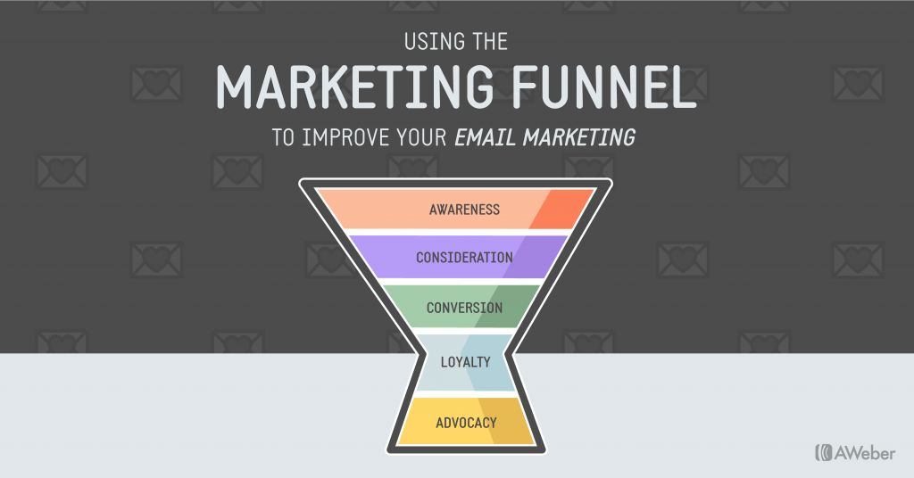 funil do email marketing