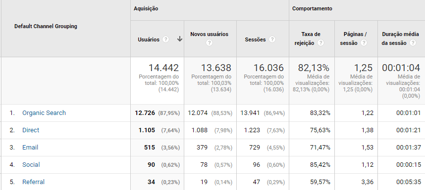 aquisicao google analytics