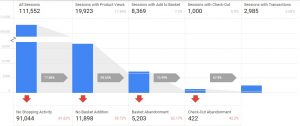 conversao google analytics ecommerce