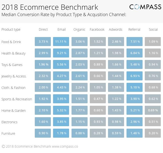 taxas de conversao ecommerce 2018
