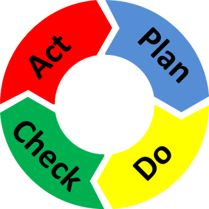PDCA E Google Analytics