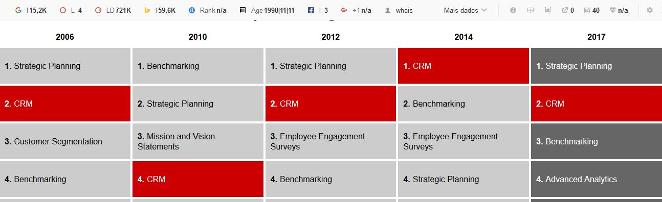crm ferramenta de gestão
