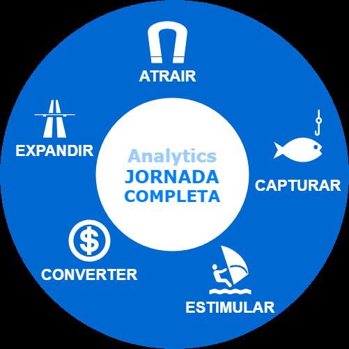 analytics jornada do cliente
