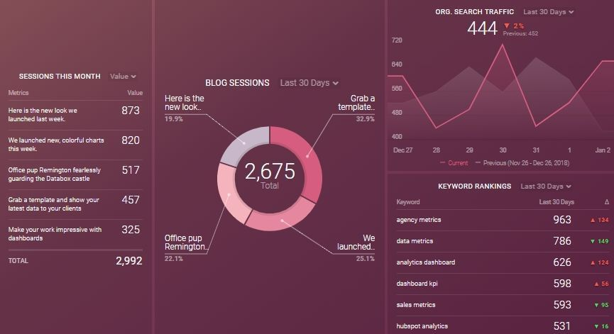 Blog Dashboard