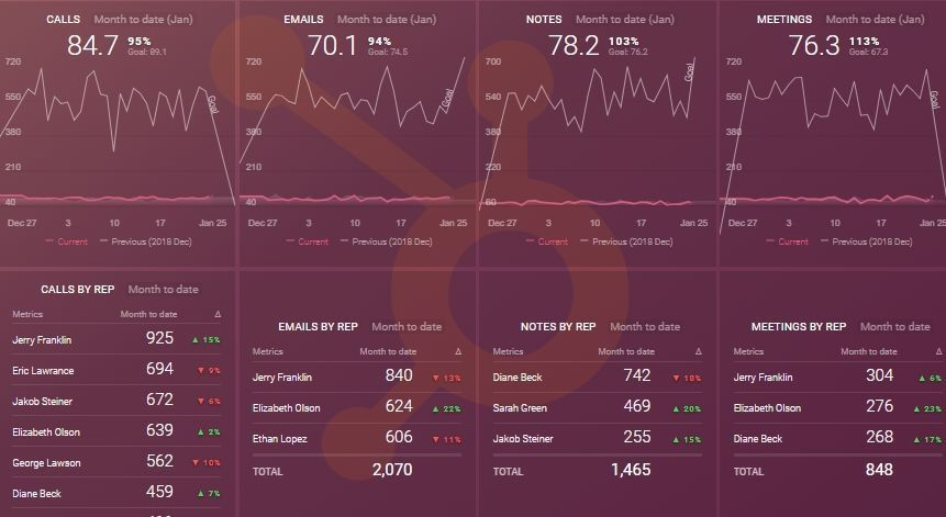 Sales Activity Dashboard