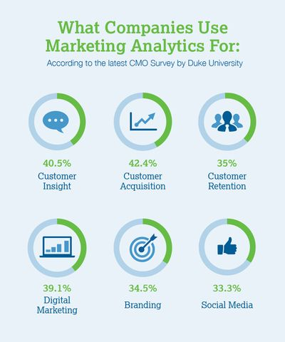 importancia do marketing analytics