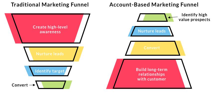 O que é account based marketing? 1